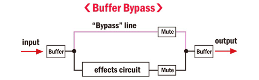 NU-X Loop Core Deluxe Buffer Bypass Diagram