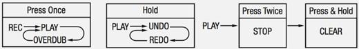 NU-X Loop Core Function Diagram