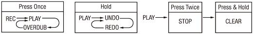 NU-X JTC Drum & Loop Drum Machine Diagram