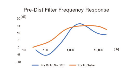 Zoom A1X FOUR Violin Frequency Response Diagram